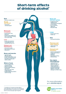 Short-term health effects of drinking alcohol