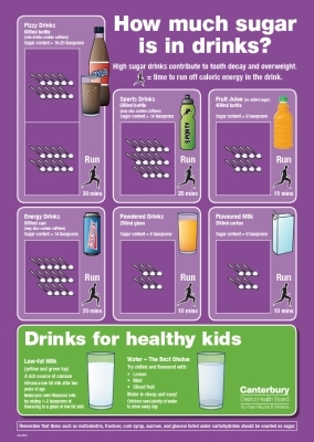 How Much Sugar is in Drinks?