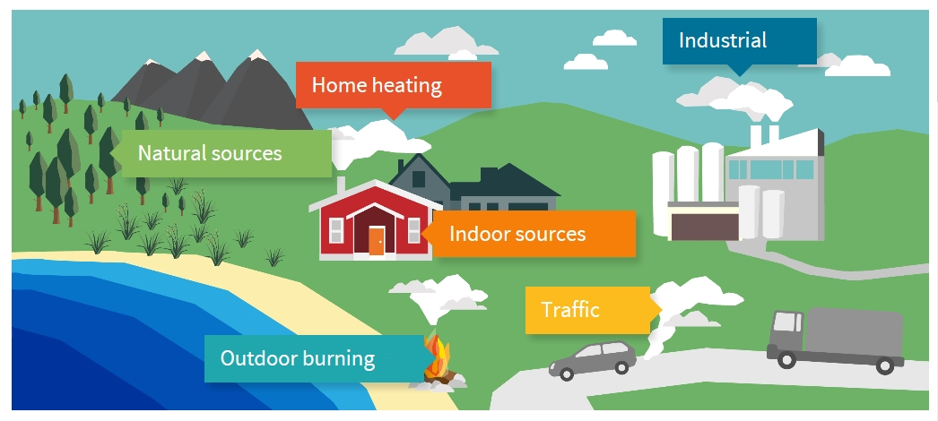 Sources of air pollution: natural sources, outdoor burning, home heating, indoor sources, traffic and industrial. Source: LAWA website.