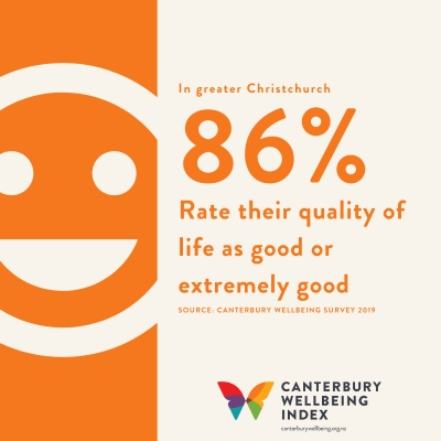 In greater Christchurch 86 percent rate their quality of life as good or extremely good. Data source: Canterbury Wellbeing Survey 2019.