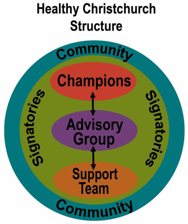 The structure of Healthy Christchurch showing the relationships between the Champions, Advisory Group, Support Team, Signatories and the community.
