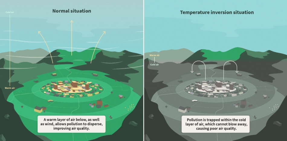 Local weather and topography can cause temperature inversion that traps pollution. Source: Ministry for the Environment.
