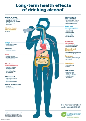 Long-term health effects of drinking alcohol