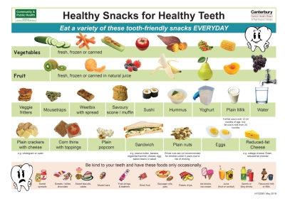 Healthy Snacks for Healthy Teeth (HYG0061).