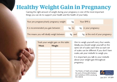 Healthy Weight Gain in Pregnancy